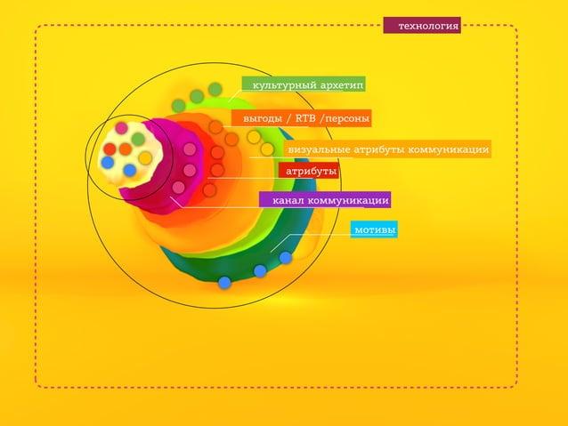 технология  культурный архетип выгоды / RTB /персоны визуальные атрибуты коммуникации атрибуты канал коммуникации мотивы
