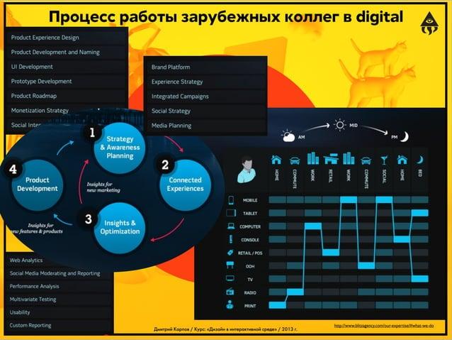 Процесс работы зарубежных коллег в digital  Дмитрий Карпов / Курс: «Дизайн в интерактивной среде» / 2013 г.  http://www.bl...
