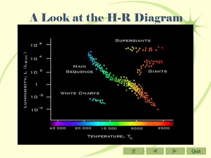 Interactive PowerPoint: Classifying Stars