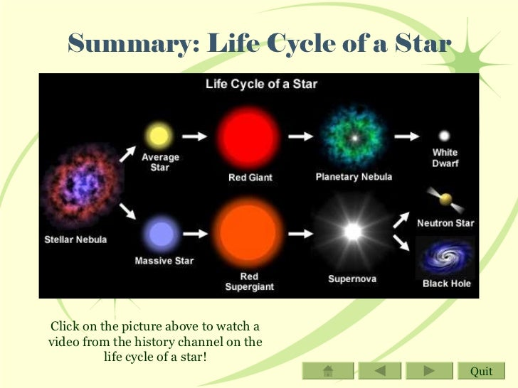 life cycle of a star gcse Gcse physics radioactivity - nuclear fusion join  star goes through a life cycle,  from this explosion that creates the final nuclear fusion of a star's life.