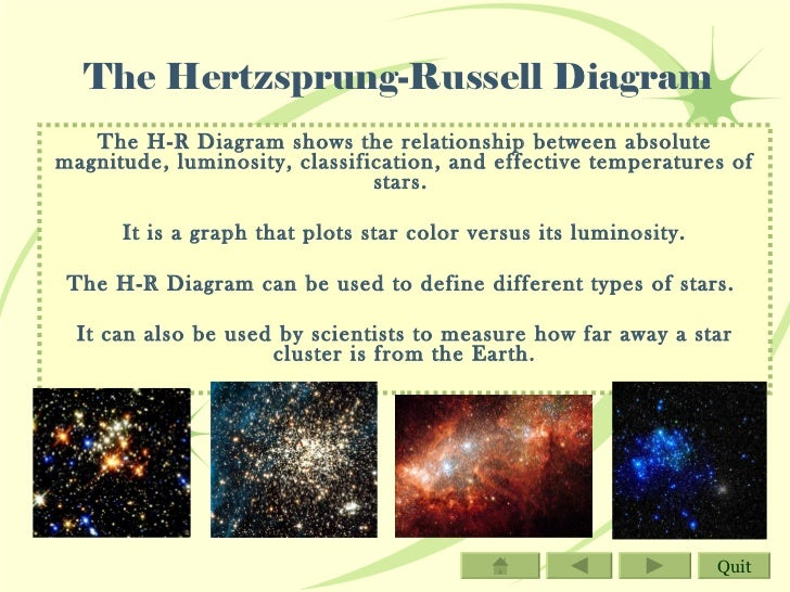 Interactive powerpoint classifying stars betelgeuse quit 9 the hertzsprung russell diagram ccuart Choice Image