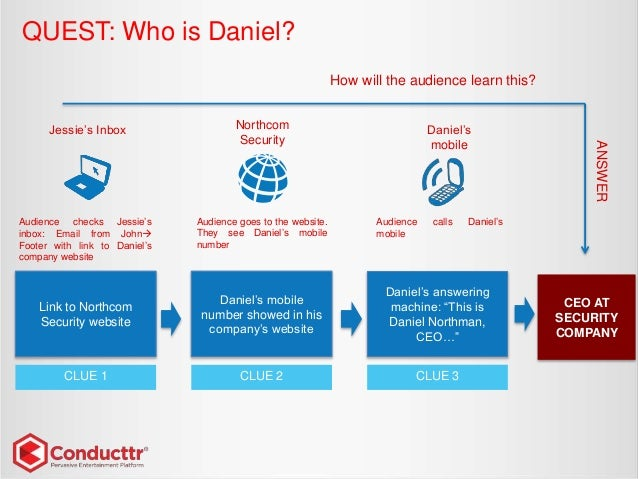 """QUEST: Who is Daniel? CEO AT SECURITY COMPANY How will the audience learn this? Daniel's answering machine: """"This is Danie..."""