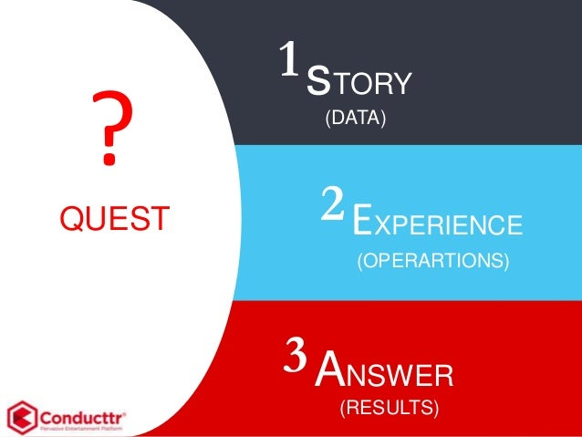 QUEST (DATA) 1 ? EXPERIENCE 2 ANSWER 3 sTORY (OPERARTIONS) (RESULTS)