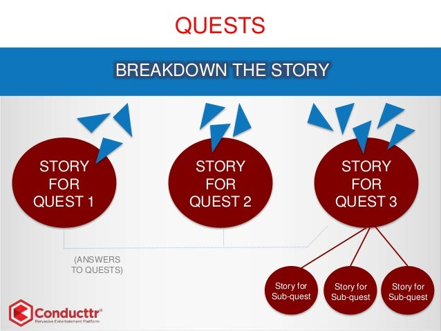 QUESTS STORY FOR QUEST 1 BREAKDOWN THE STORY STORY FOR QUEST 2 STORY FOR QUEST 3 Story for Sub-quest Story for Sub-quest S...