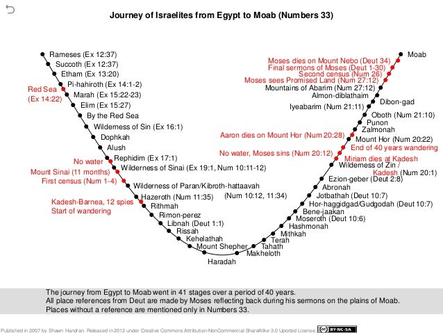 Interactive Timeline of Bible History