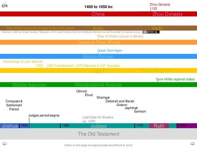 Interactive world domination timeline