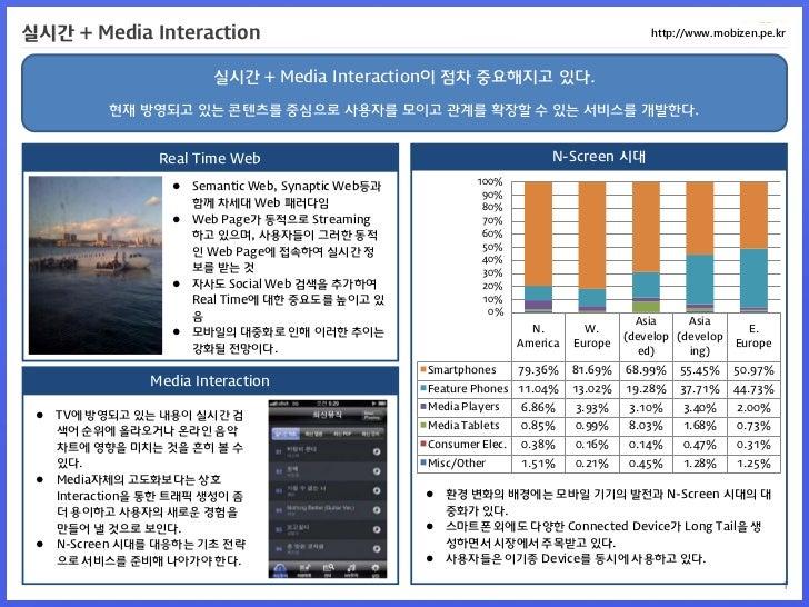 실시간 + Media Interaction                                                                        http://www.mobizen.pe.kr   ...