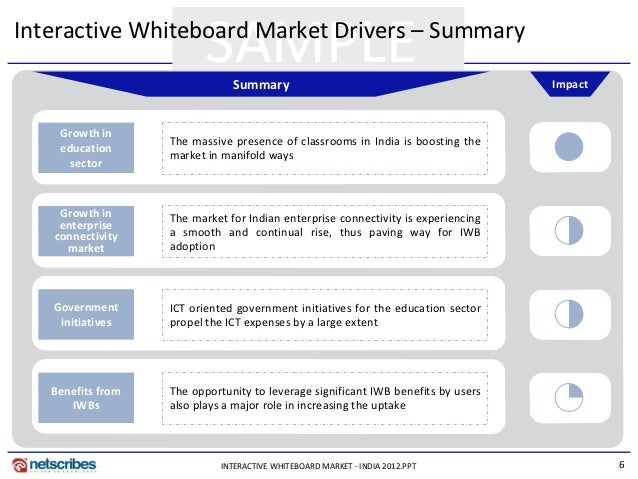 interactive whiteboard research papers Although research clearly shows iwbs have the potential to  working papers on information  the role of the interactive whiteboard in improving teaching.