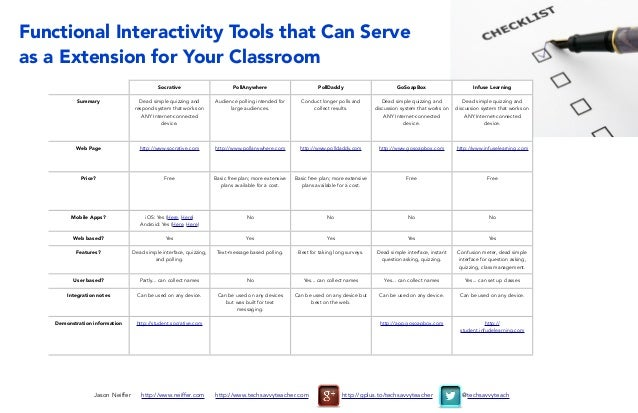 Functional Interactivity Tools that Can Serve as a Extension for Your Classroom Socrative PollAnywhere PollDaddy GoSoapBox...