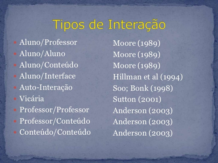 Tipos de Interação<br />Aluno/Professor<br />Aluno/Aluno<br />Aluno/Conteúdo<br />Aluno/Interface<br />Auto-Interação<br /...