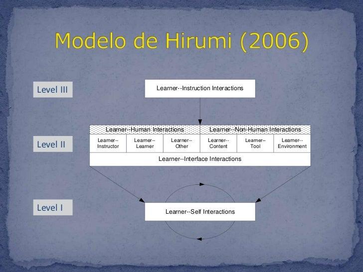Modelo de Hirumi (2006)<br />Level III<br />Level II<br />Level I<br />