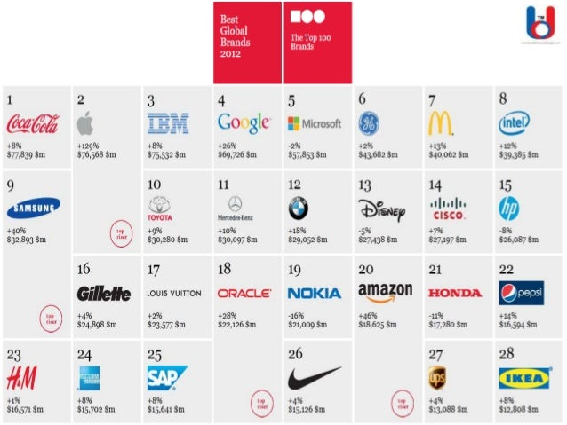 Continued Global Brands: