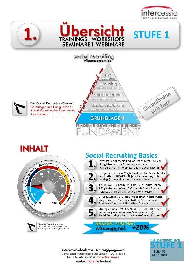 1.  STUFE 1  Für Social Recruiting-Starter Grundlagen und Fähigkeiten zu Social Recruiting bei kein   wenig Kenntnissen  I...