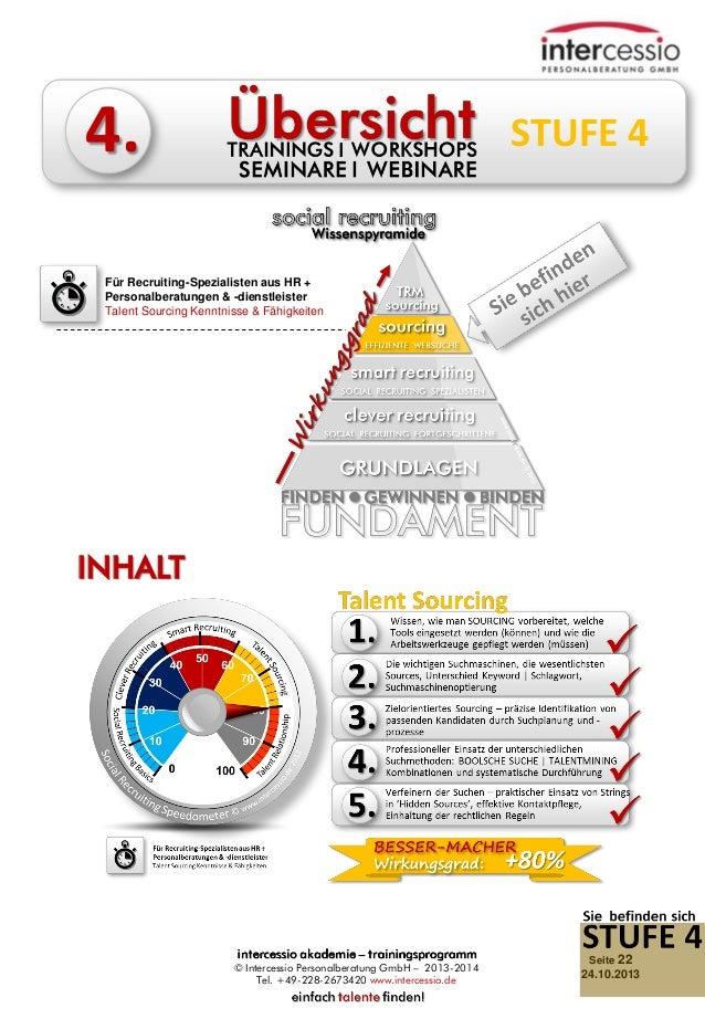 4.  STUFE 4  Für Recruiting-Spezialisten aus HR + Personalberatungen & -dienstleister Talent Sourcing Kenntnisse & Fähigke...