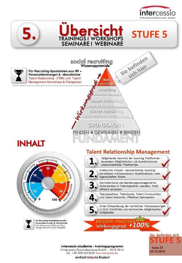 5.  STUFE 5  Für Recruiting-Spezialisten aus HR + Personalberatungen & -dienstleister Talent Relationship (TRM) und Talent...