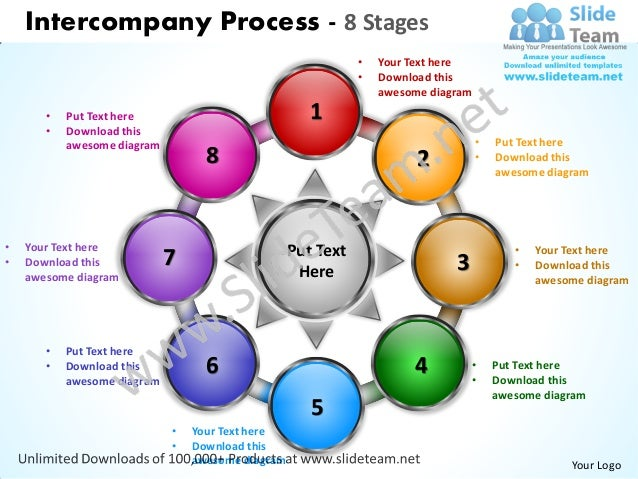 Intercompany Process - 8 Stages                                                              •   Your Text here           ...