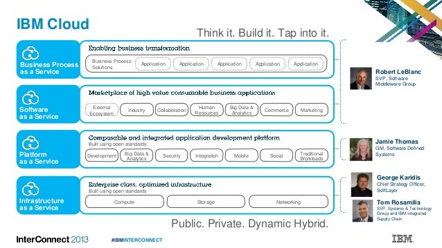 #IBMINTERCONNECT IBM Cloud Public. Private. Dynamic Hybrid. Think it. Build it. Tap into it. Jamie Thomas GM, Software Def...