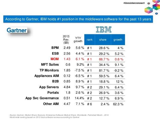 IBM MQ vs Apache ActiveMQ