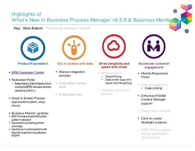 InterConnect 2015 1930 - Top practices to ensure a successful IBM Business Process Manager migration Slide 3