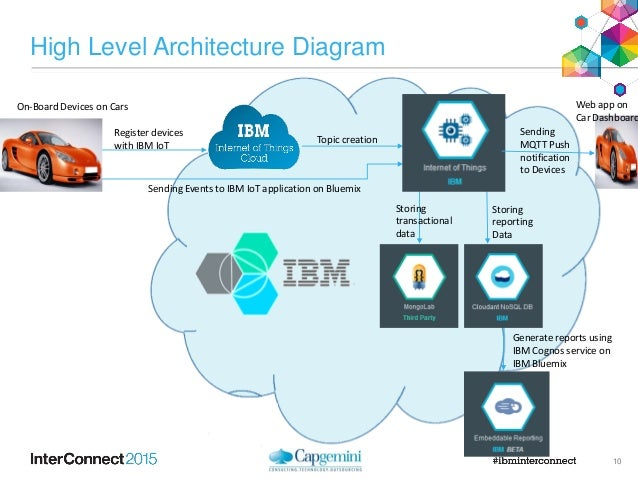 Capgemini Connected Car Demo Using IBM Internet of Things Foundation …