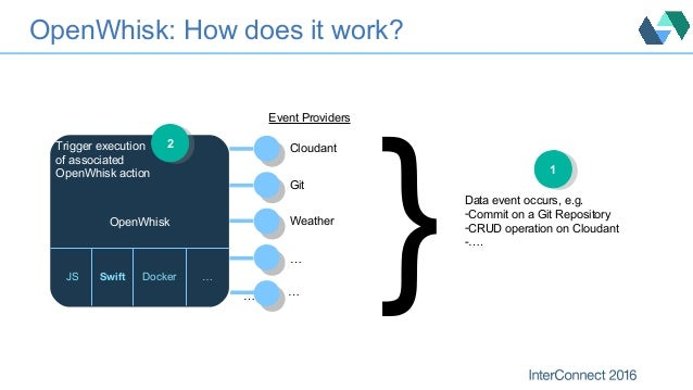 OpenWhisk: How does it work? } 11 Event Providers OpenWhisk Cloudant Git Weather … … Data event occurs, e.g. -Commit on a ...