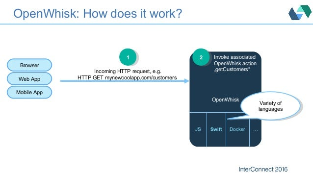 OpenWhisk: How does it work? OpenWhisk JS Swift Docker … Incoming HTTP request, e.g. HTTP GET mynewcoolapp.com/customers 1...