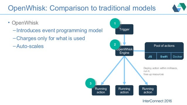 OpenWhisk: Comparison to traditional models • OpenWhisk – Introduces event programming model – Charges only for what is us...