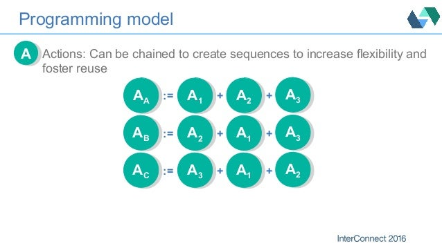 Programming model Actions: Can be chained to create sequences to increase flexibility and foster reuse AA AA AA := A1 A1 +...