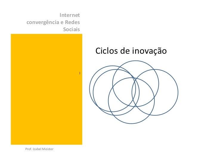 Internetconvergência e Redes              Sociais                           Ciclos de inovação                       )Prof...