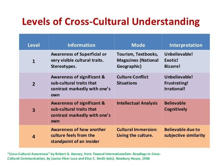 Intercultural communication and understanding 101