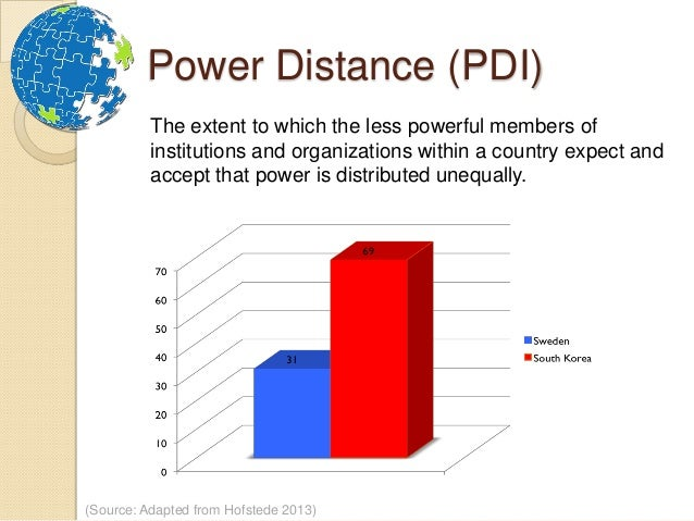 how to reduce power distance index hofstede Power distance is defined by hofstede as 'the extent to which the less   according to mulder's power distance theory subordinates will try to reduce the  power  from the power distance index (pdi) can be predicted from the  geographical.