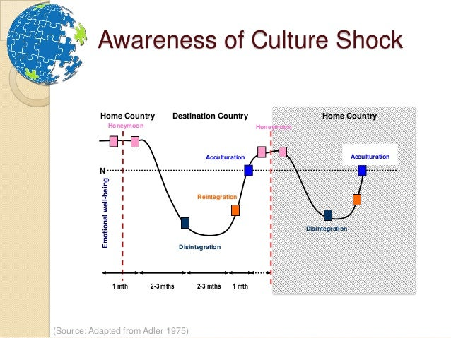 Cultural Differences Sweden V South Korea