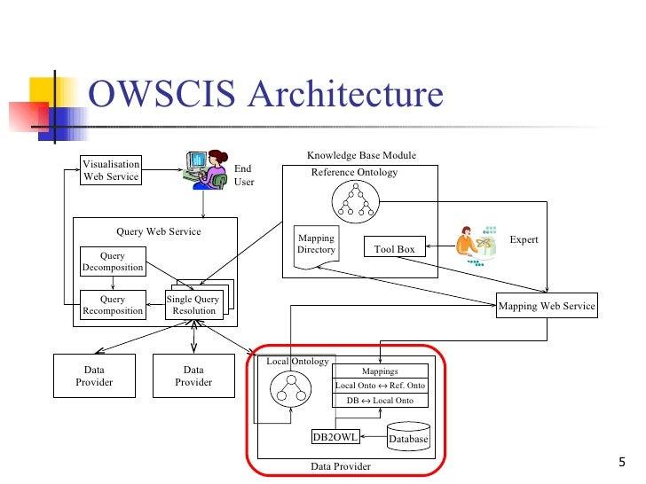 Database-to-Ontology Mapping Generation for Semantic Interoperability