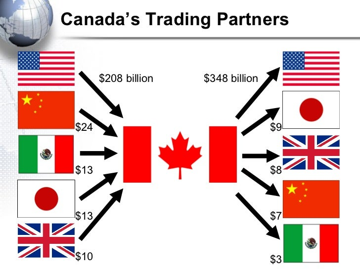 Top Trading Countries
