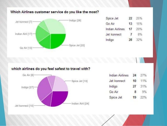 strategic analysis of no frills airline Strategic analysis of no frills airline this print version free essay strategic analysis of no frills airline category: miscellaneous autor: reviewessays 17 december 2010 words: 3988.
