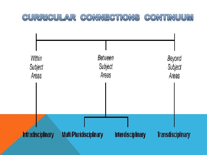 CURRICULAR  CONNECTIONS  CONTINUUM<br />
