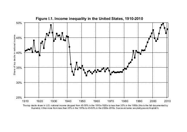 25% 30% 35% 40% 45% 50% 1910 1920 1930 1940 1950 1960 1970 1980 1990 2000 2010 Shareoftopdecileinnationalincome Figure I.1...