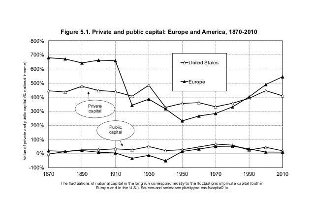 200% 300% 400% 500% 600% 700% 800% Valueofprivateandpubliccapital(%nationalincome) Figure 5.1. Private and public capital:...