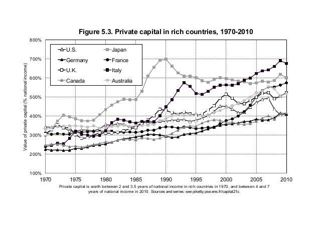 100% 200% 300% 400% 500% 600% 700% 800% 1970 1975 1980 1985 1990 1995 2000 2005 2010 Valueofprivatecapital(%nationalincome...