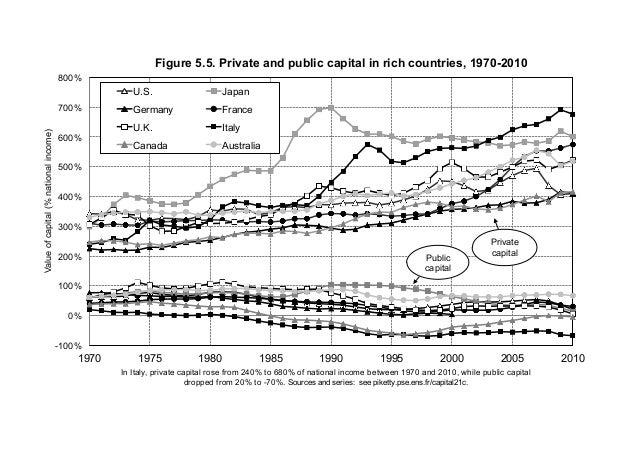 -100% 0% 100% 200% 300% 400% 500% 600% 700% 800% 1970 1975 1980 1985 1990 1995 2000 2005 2010 Valueofcapital(%nationalinco...