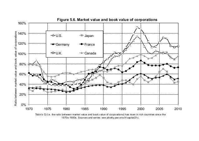 0% 20% 40% 60% 80% 100% 120% 140% 160% 1970 1975 1980 1985 1990 1995 2000 2005 2010 Ratiobetweenmarketvalueandbookvalueofc...