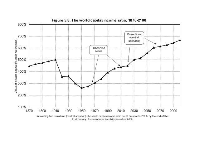 400% 500% 600% 700% 800% Valueofprivatecapital(%nationalincome) Figure 5.8. The world capital/income ratio, 1870-2100 Obse...