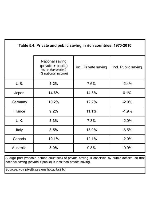 12.1% -2.0% U.S. 5.2% 14.6% Germany 10.2% 14.5% 7.6% 12.2% 11.1% -1.9% -2.4% France 9.2% Japan -2.0% 0.1% Table 5.4. Priva...