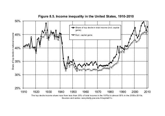25% 30% 35% 40% 45% 50% 1910 1920 1930 1940 1950 1960 1970 1980 1990 2000 2010 Shareoftopdecileinnationalincome The top de...