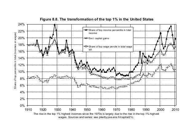 0% 2% 4% 6% 8% 10% 12% 14% 16% 18% 20% 22% 24% 1910 1920 1930 1940 1950 1960 1970 1980 1990 2000 2010 Shareoftoppercentile...
