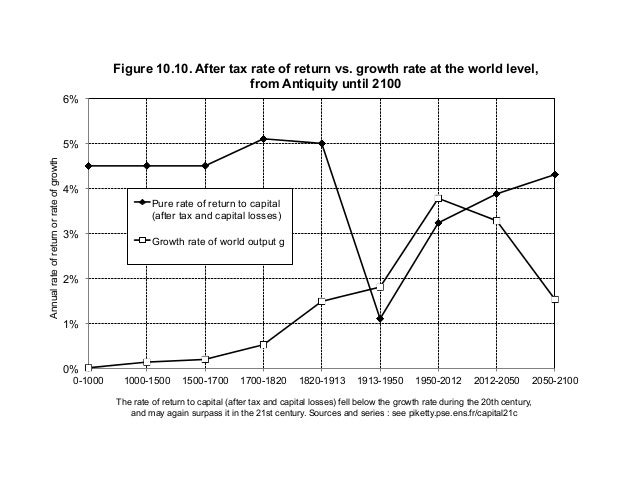 0% 1% 2% 3% 4% 5% 6% 0-1000 1000-1500 1500-1700 1700-1820 1820-1913 1913-1950 1950-2012 2012-2050 2050-2100 Annualrateofre...