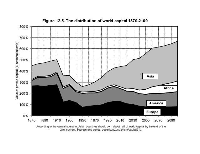 0% 100% 200% 300% 400% 500% 600% 700% 800% 1870 1890 1910 1930 1950 1970 1990 2010 2030 2050 2070 2090 Valueofprivatecapit...