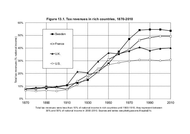 20% 30% 40% 50% 60% Totaltaxrevenues(%nationalincome) Figure 13.1. Tax revenues in rich countries, 1870-2010 Sweden France...