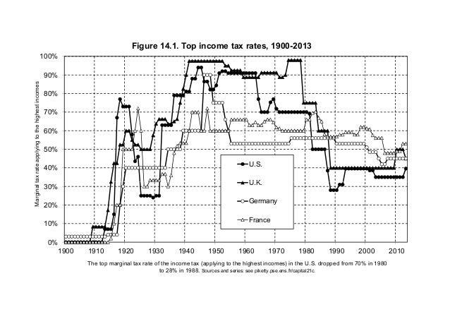 40% 50% 60% 70% 80% 90% 100% Marginaltaxrateapplyingtothehighestincomes Figure 14.1. Top income tax rates, 1900-2013 U.S. ...