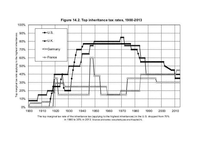 40% 50% 60% 70% 80% 90% 100% Topmarginaltaxrateapplyingtothehighestinheritances Figure 14.2. Top inheritance tax rates, 19...